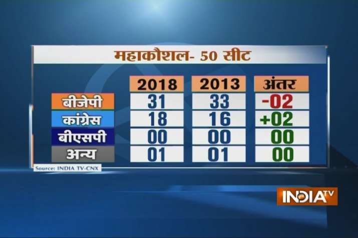 India Tv - IndiaTV-CNX Opinion Poll on Madhya Pradesh Elections 2018: In Mahakoshal region, the BJP may get 31 seats, Congress 33.