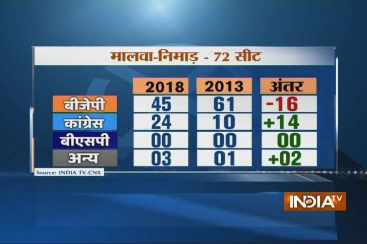 India Tv - BJP is likely to get 14 seats in Malwa-Nimad region,  16 less than what it got in 2013.