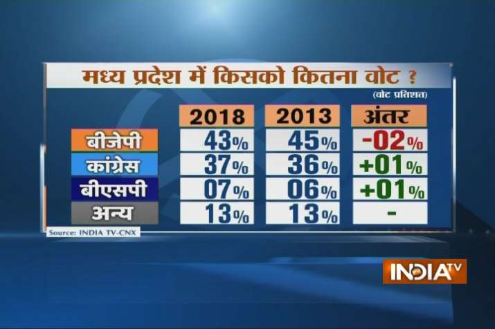 India Tv - BJP's vote share is likely to dip marginally in 2018 as compared to 2013. (India TV)