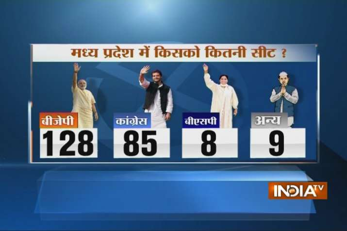India Tv - The BJP is likely to retain power winning 128 seats in Madhya Pradesh