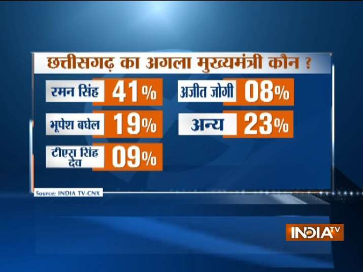 India Tv - Raman Singh have been voted as the best man to lead the state, the survey said.