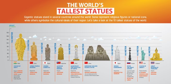 India Tv - 10 tallest statues in the world – their sizes, what they depict, and where they are located