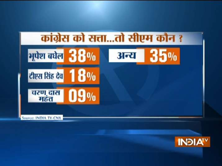 India Tv - India TV-CNX survey put baghel way ahead of Deo for Congress party's CM candidature