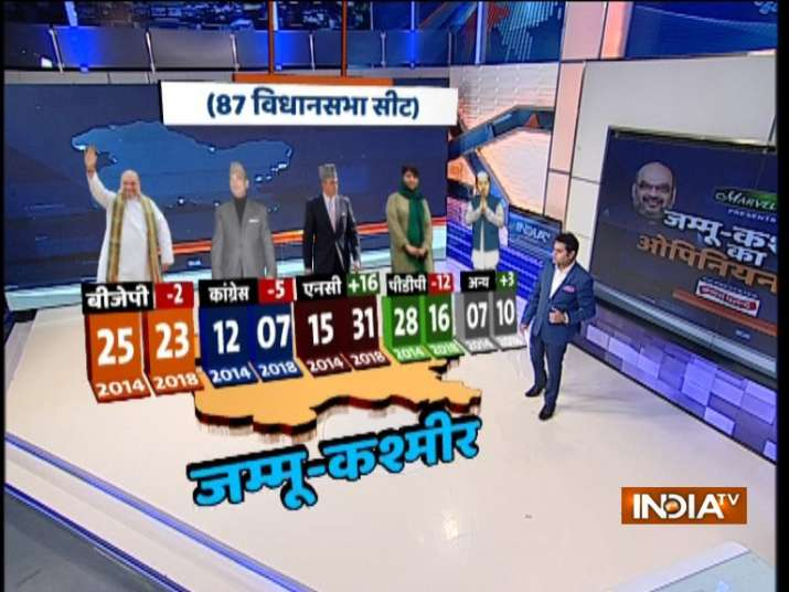 Jammu and Kashmir Opinion Poll: Major losses predicted for PDP, Congress in  Assembly polls; massive gain for NC | Elections News – India TV