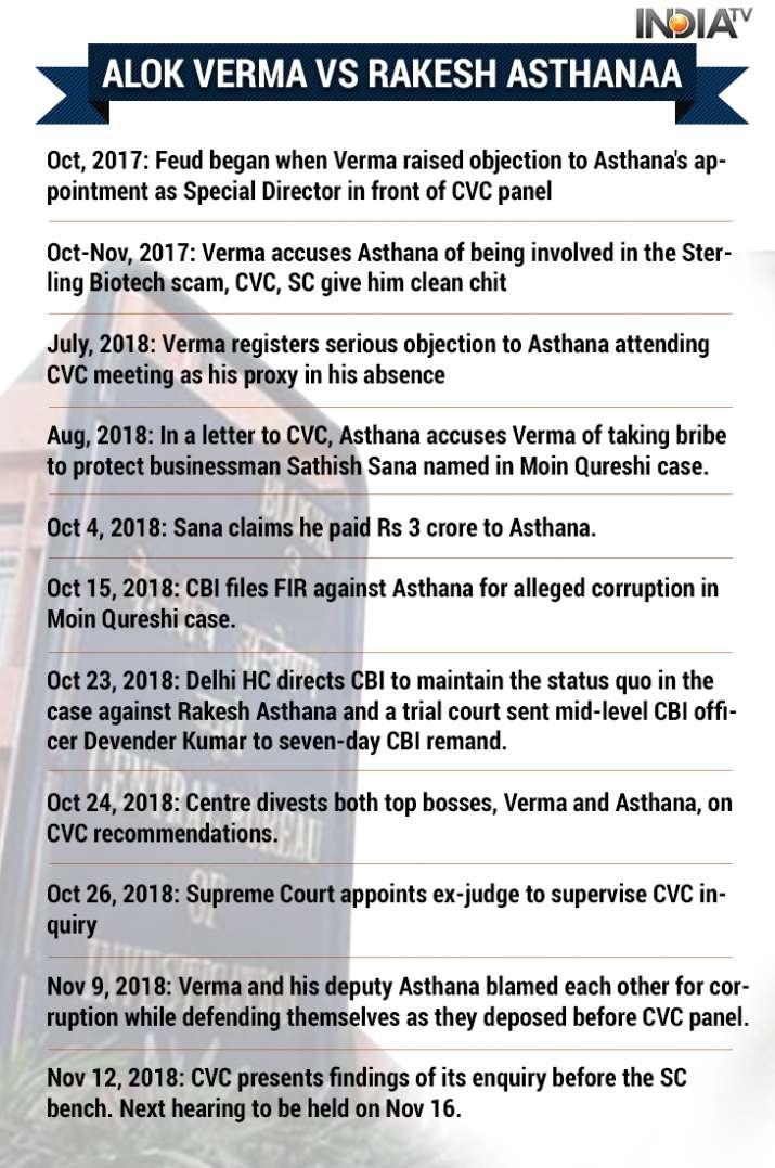 CBI vs CBI: A timeline of feud between top bosses Alok Verma