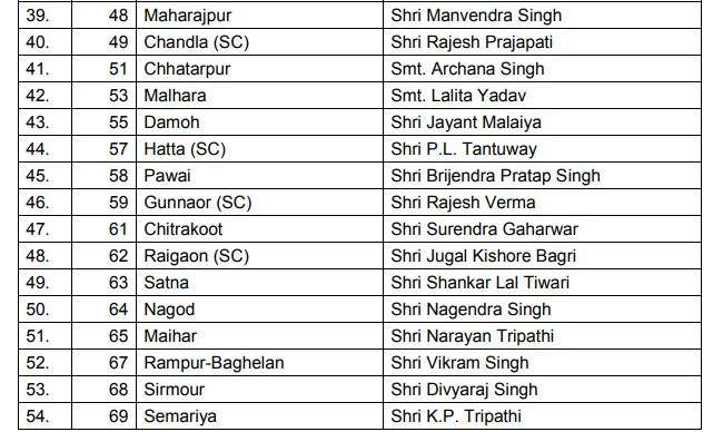 India Tv - BJP releases list of candidates for Madhya Pradesh assembly polls