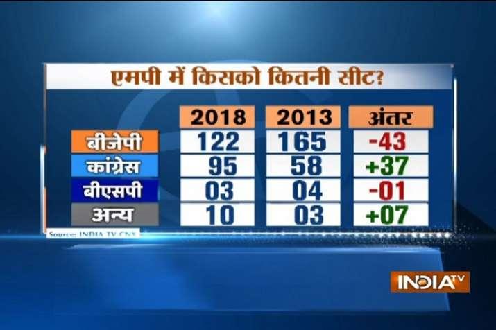 India Tv - Madhya Pradesh IndiaTV-CNX Opinion Poll