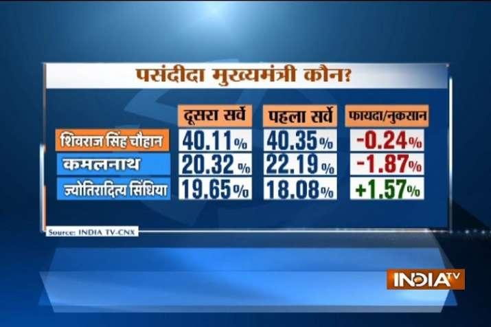India Tv - Madhya Pradesh Assembly Elections 2018