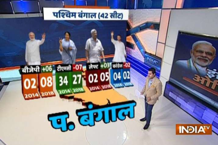 IndiaTV-CNX Opinion Poll: Tough for BJP to dent Mamata