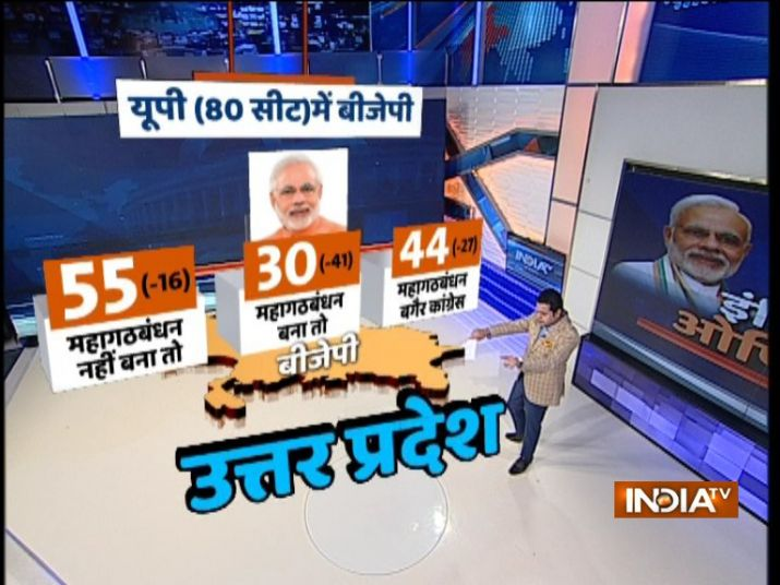 IndiaTV-CNX Opinion Poll: BJP may suffer jolt against