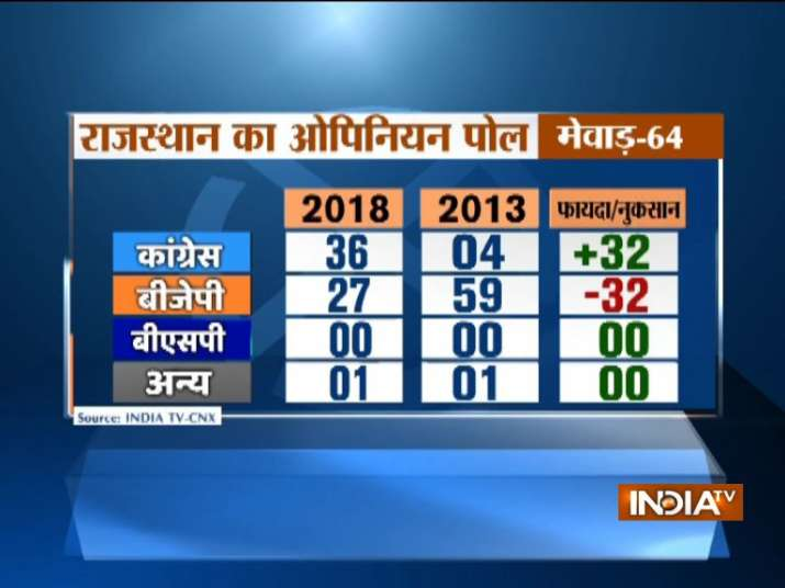 India Tv - Rajasthan assembly elections IndiaTV-CNX Opinion Poll
