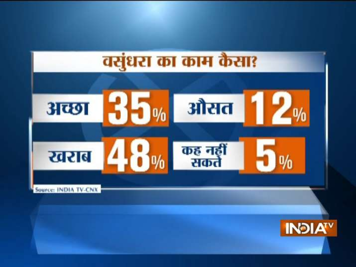 India Tv - Rajasthan Assembly elections Opinion Poll