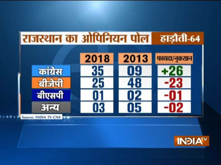 India Tv - India TV CNX Rajasthan Opinion Poll