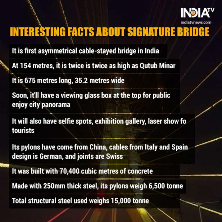 India Tv - 10 interesting facts about Signature Bridge