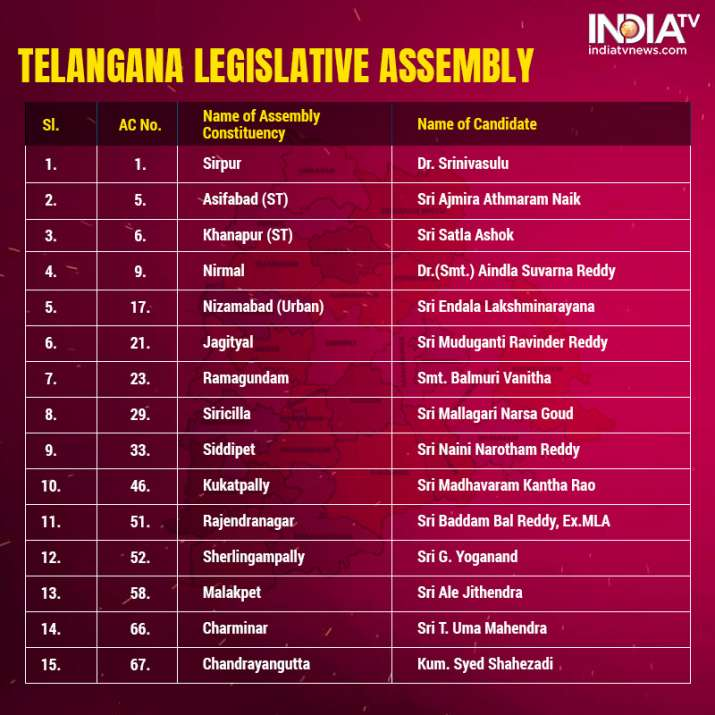 India Tv - Telangana Assembly Elections: BJP releases second list of 28 candidates