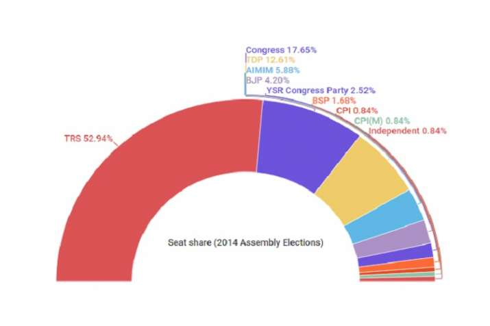 India Tv - Seat share of various political parties in 2014 Election.