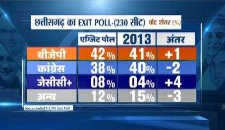 India Tv - Image