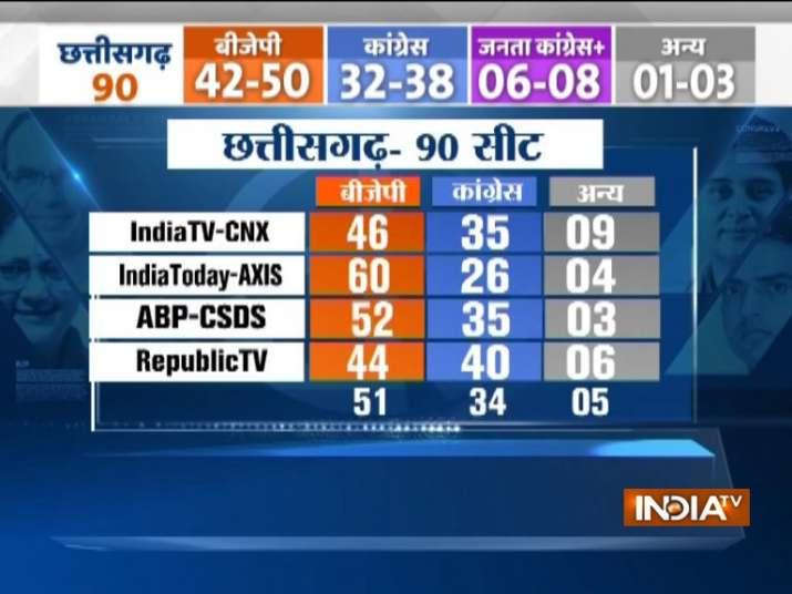 India Tv - Chhattisgarh