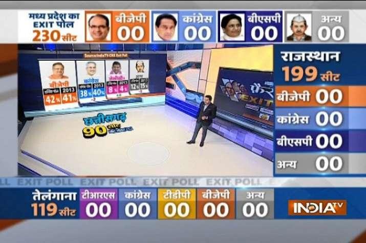 India Tv - Chhattisgarh Exit Poll