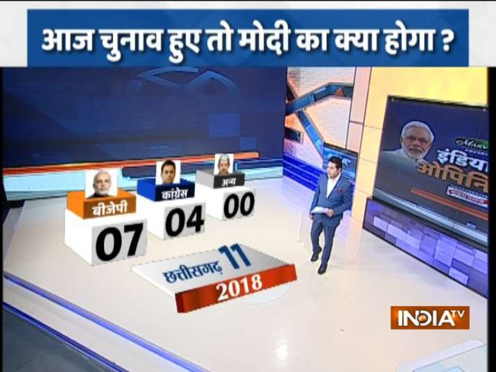 India Tv - India TV-CNX Opinion poll