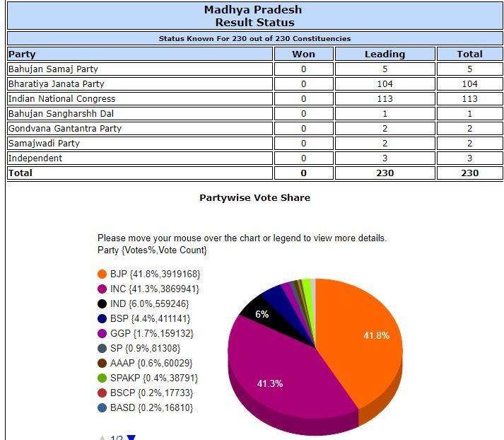 India Tv - madhya pradesh elections live