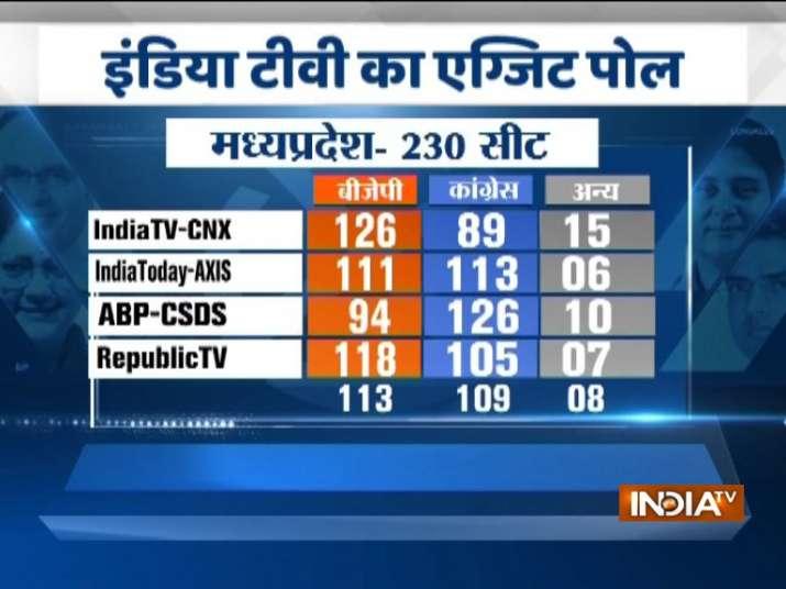 India Tv - Madhya Pradesh