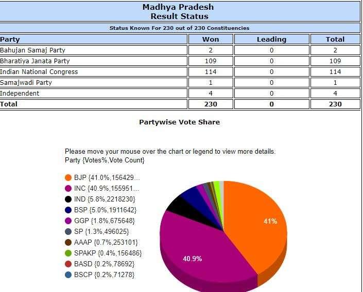 India Tv - MP Vidhan Sabha results