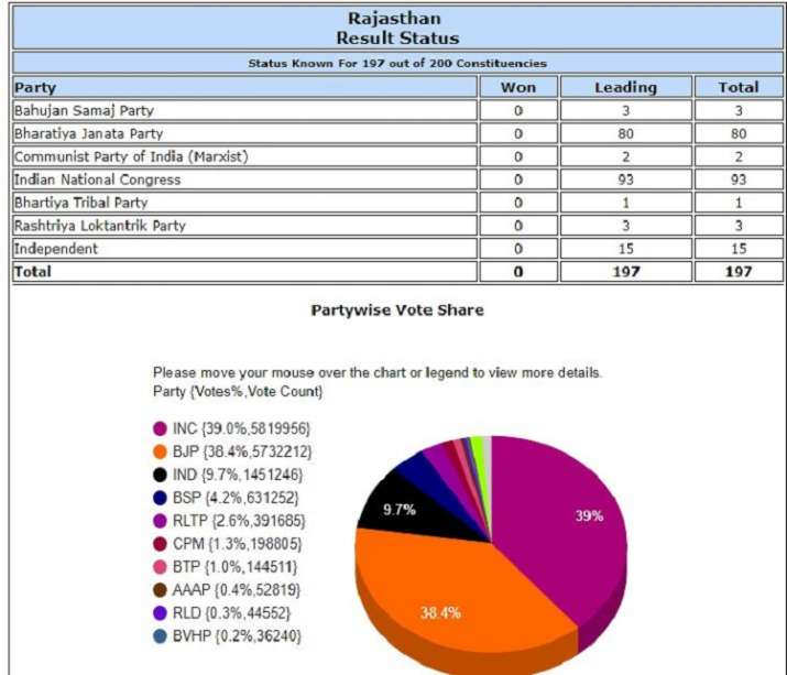 India Tv - Election Commission data as recorded at 1 pm on December11.