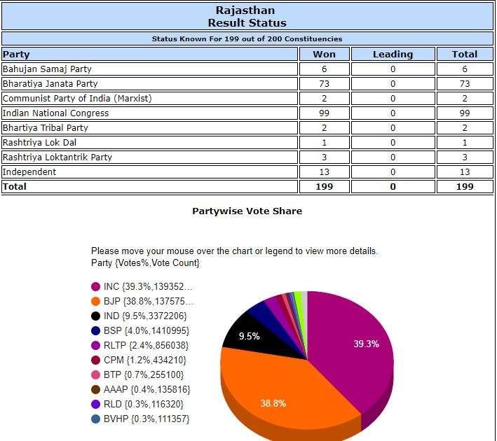 India Tv - Rajashan Vidhan sabha results