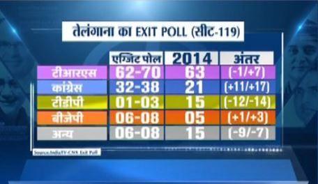 India Tv - India TV-CNX Exit Polls