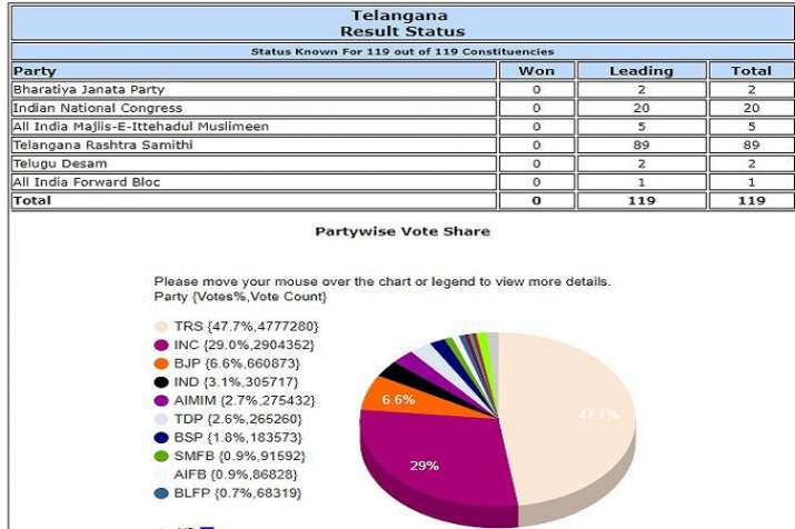 Telangana Vidhan Sabha Election Results: Top Highlights | Telangana