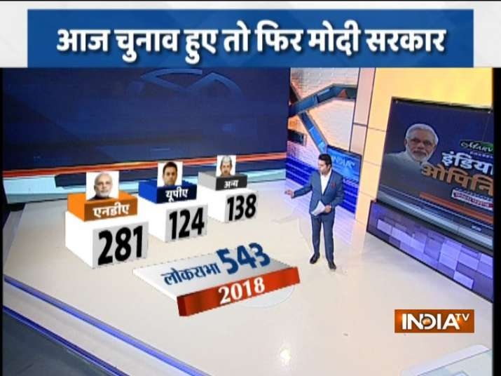IndiaTV-CNX Poll