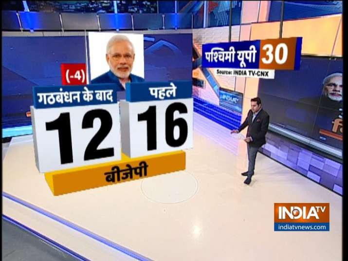 India TV-CNX Opinion Poll 2019