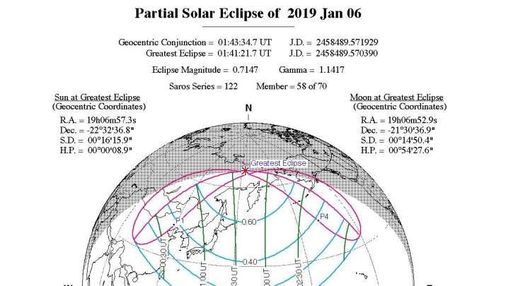 India Tv - Solar Eclipse 2019