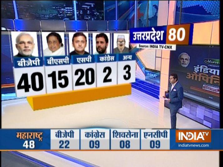 opinion poll 2019 के लिए इमेज परिणाम