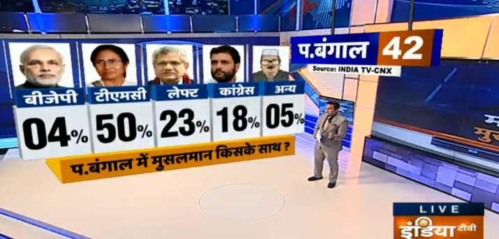 India Tv - India TV CNX survey on Muslims and Modi