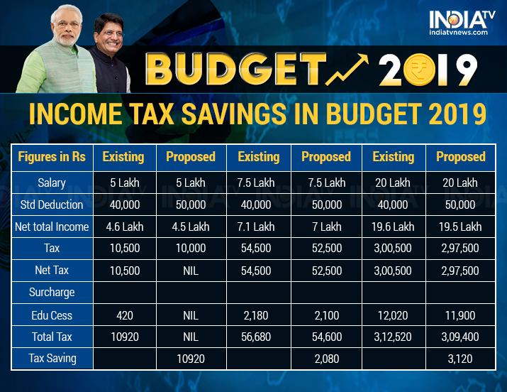 India Tv - Income Tax Slabs