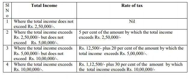India Tv - Income tax slab of FY 2018-19 will be applicable to F& 2019-20