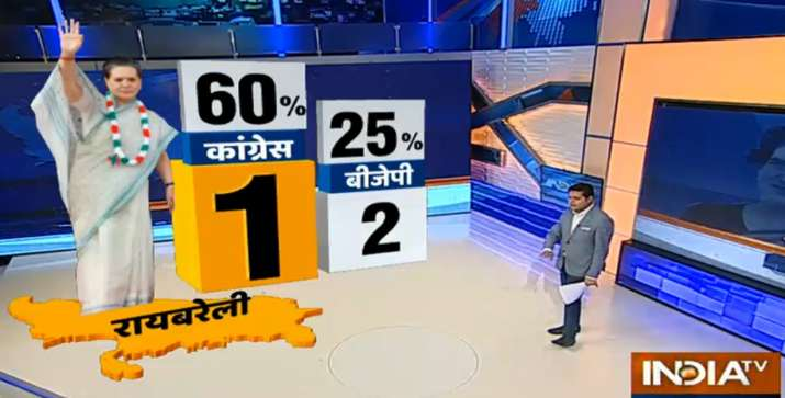 India Tv - Congress likely to save Rae Bareli confortably in next polls