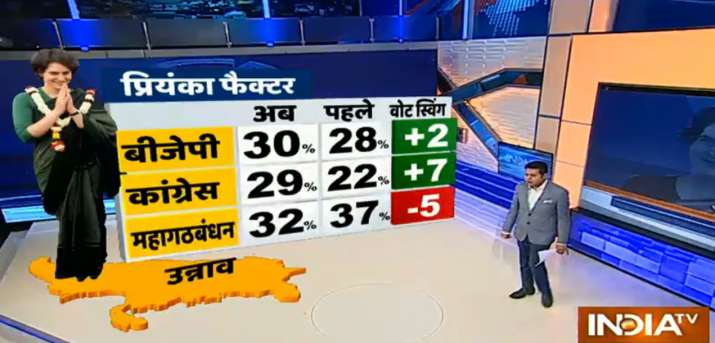 India Tv - Impact of Priyanka's induction on Unnao seat