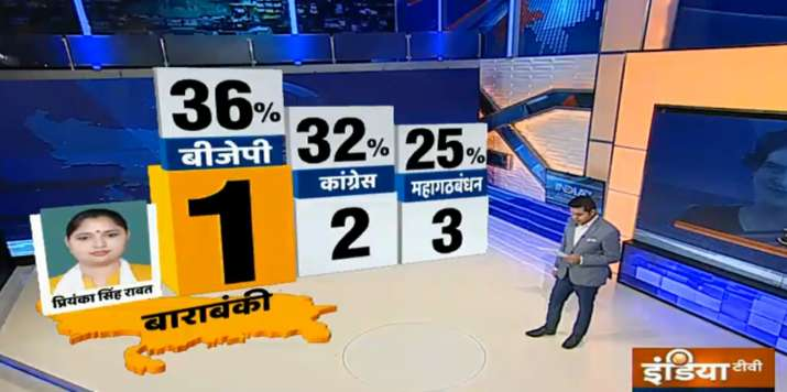 India Tv - India TV CNX survey