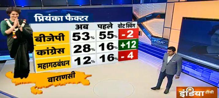India Tv - IndiaTV-CNX Opinion Poll