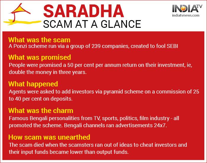 India Tv - What is Saradha scam? How did India's biggest Ponzi scheme unravel