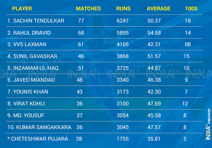 India Tv - Most runs by Asians in non-Asian countries.