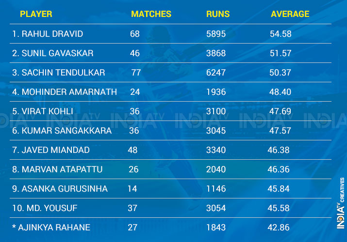 India Tv - Highest averages for Asians outside the continent.