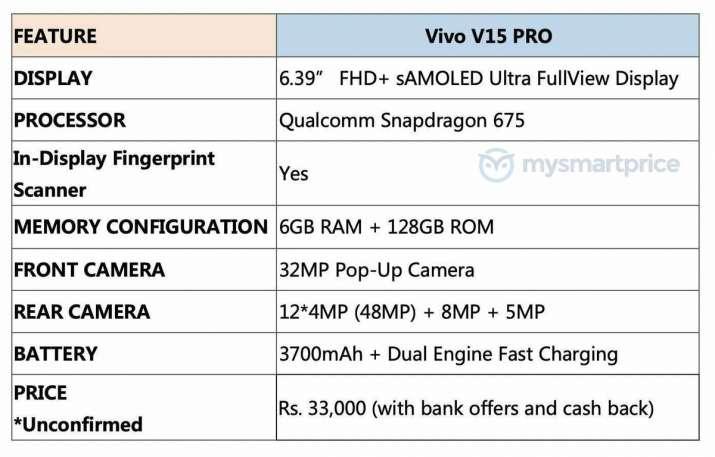 India Tv - Vivo V15 Pro