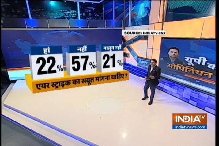 India TV-CNX Opinion Poll: 57% respondents say govt need
