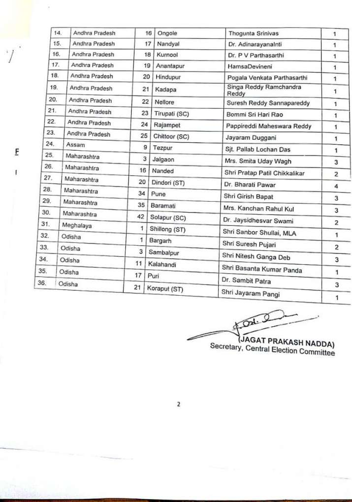 India Tv - Lok Sabha Elections 2019: BJP releases second list of 36 candidates