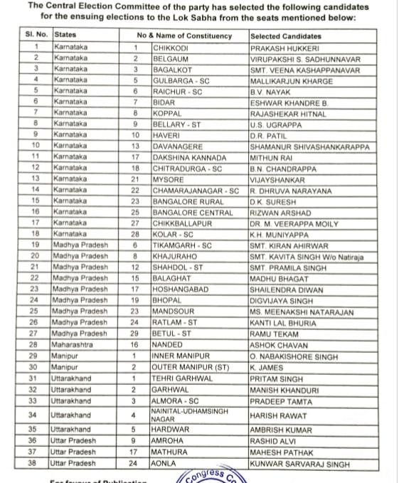 India Tv - Lok Sabha Election 2019: Congress announces 38 more candidates