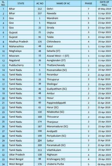 India Tv - Lok Sabha Elections 2019: By-elections to legislative assemblies